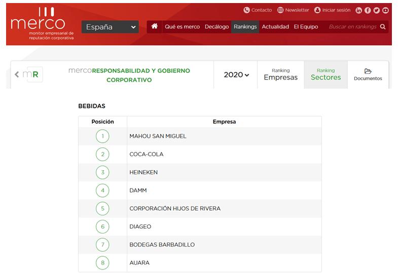 Barbadillo es la bodega más responsable y con mejor gobierno corporativo según Merco